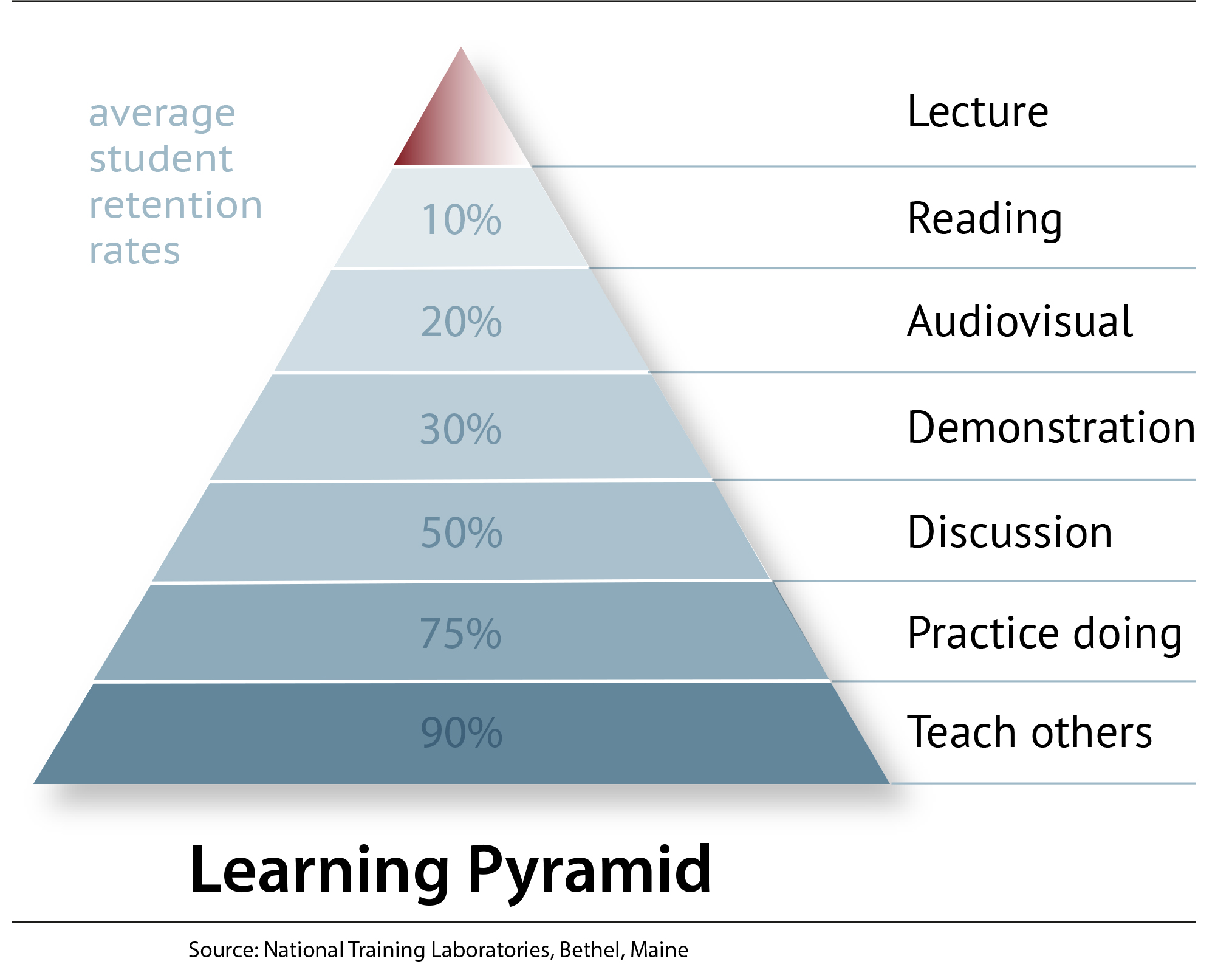 learning Pyramid De Trainingsstudio